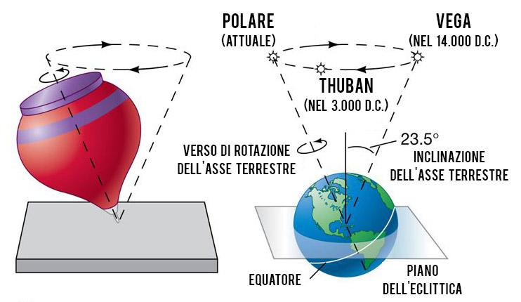 Zodiaco Siderale vs Zodiaco Tropicale